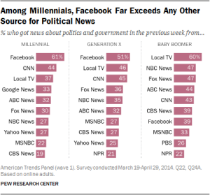 among-millennials-facebook-far-exceeds-any-other-source-for-political-news