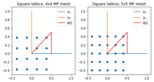 Shifting of k points in hexagonal lattices | Density