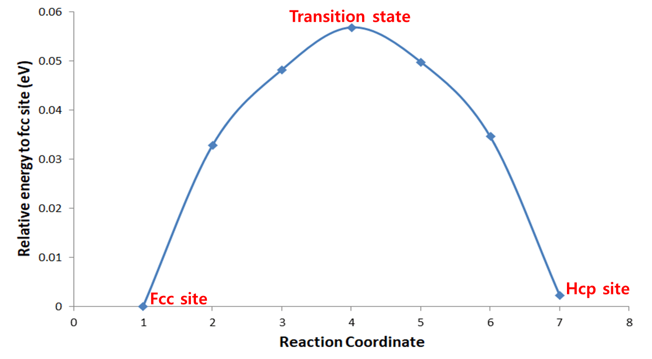 Transition State   Density Functional Theory and Practice Course