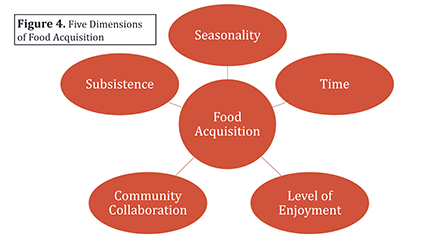 5 dimentions of food acquisition