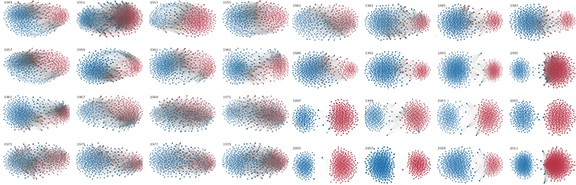 Party polarization of the House of Representatives over time