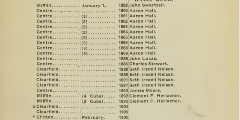 List of Panthers Killed in Pennsylvania since 1860, page 59