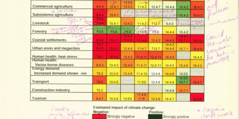 Page from Documents in Support of the Writing Process for the IPCC Working Group II Fourth Assessment Report