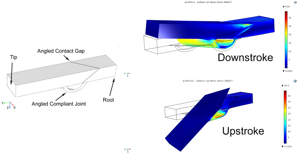 btscm features and fea triple