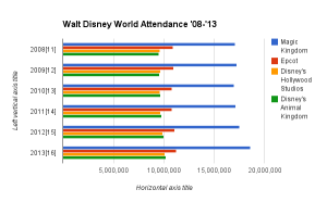 A chart showing attendance patterns at Walt Disney World's four main parks