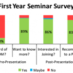 Graphical Summary of the survey results obtained from the first year seminar presentations.