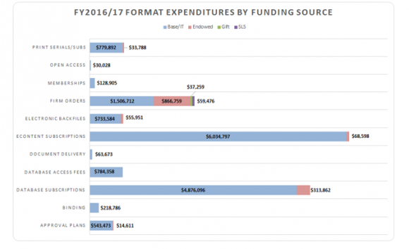 As described below: January 23, 2018 Senate Agenda, Appendix J, Chart 2: FY 2016/17 Format Expenditures by Funding Source