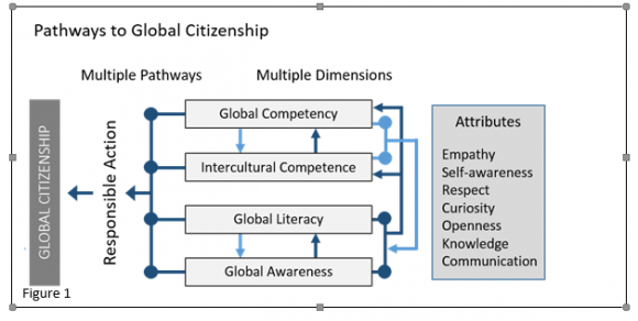 As described below: March 13, 2018 Senate Agenda, Appendix G, Image 1, Pathways to Global Citizenship