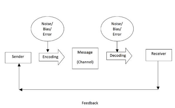 Technology and the communication process communication and the amount of activity impacting those messages in fact very few messages that are sent today are as simple as this model describes ccuart Gallery