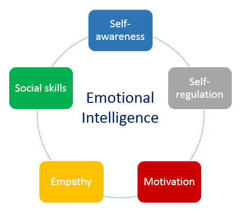 self awareness as a component of The main identifying characteristics of emotional maturity are made possible by the emotional intelligence component 1 self self-awareness—as one.