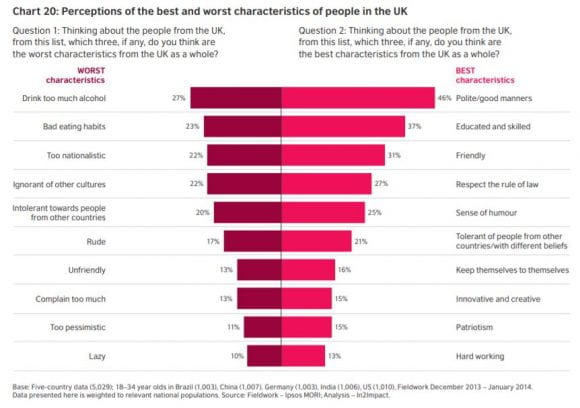 "Perceptions of the best and worst characteristics of the people in the UK. Taken from Council, B. (2016, December 12) ""Culture, attraction and soft power""."