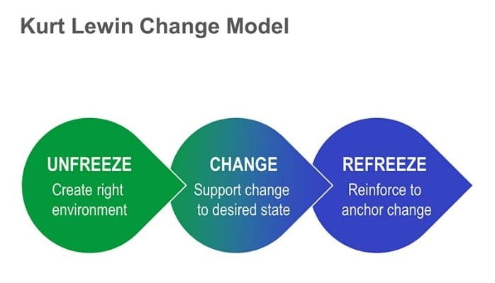 Lewin's 3-Stage Model of Change