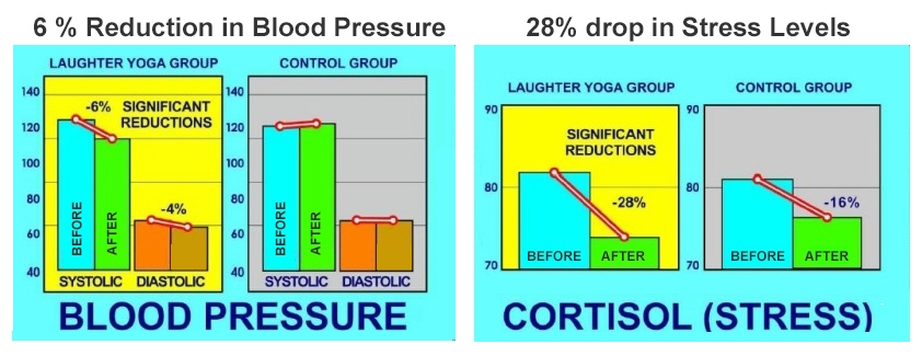 The physiological effects of laughter for the Laughter Club v. Control Group.