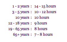 Sleep research indicates that as we need these amounts of sleep at different ages.