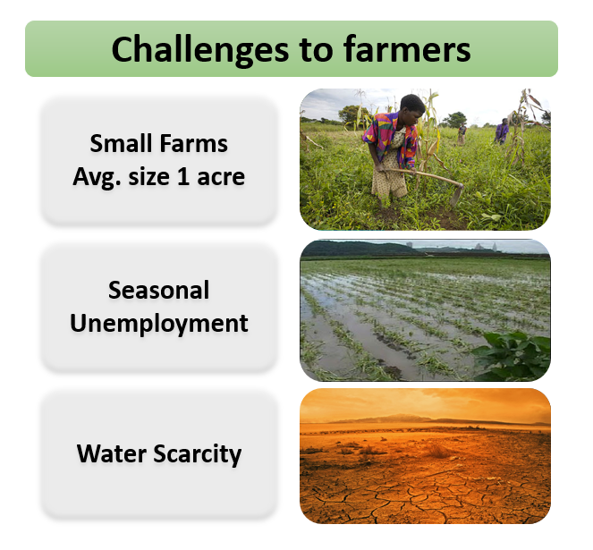challenges to farmers