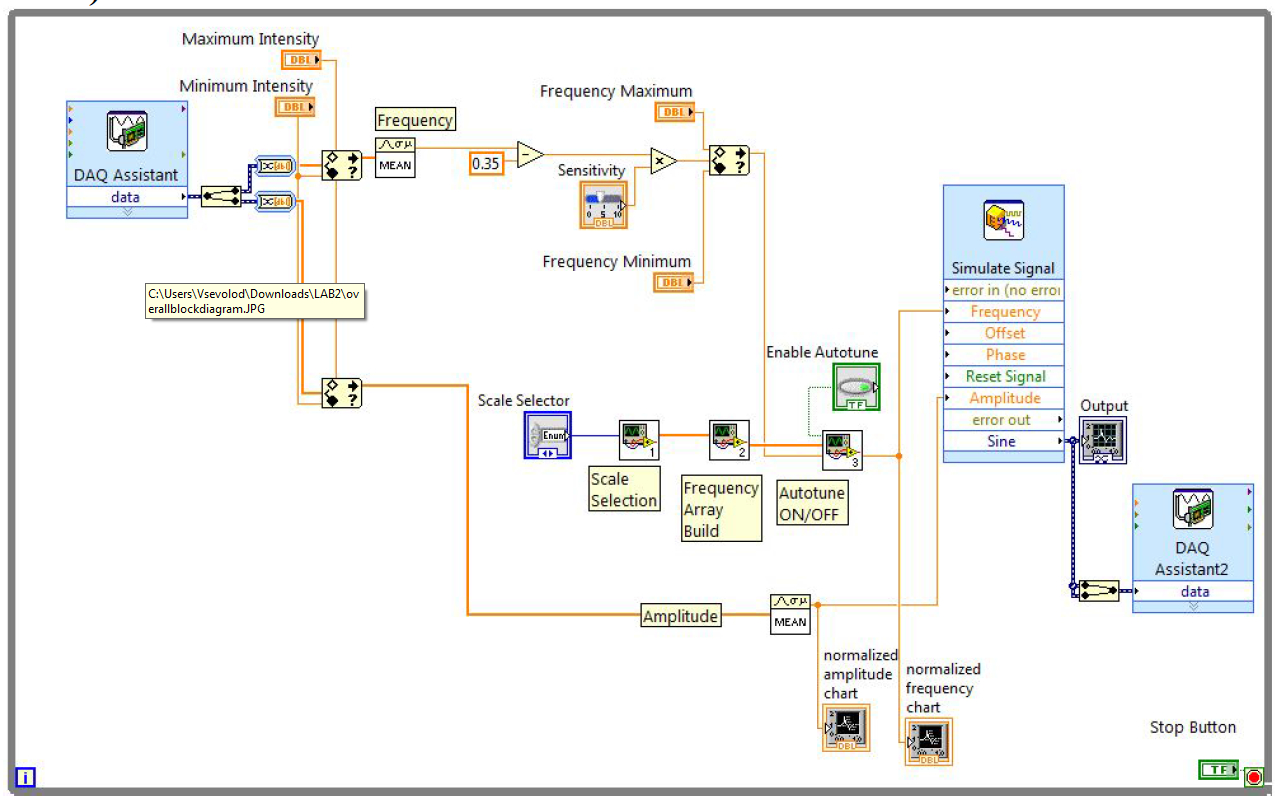Accomplishments Wilson Cheung Virtual Circuit This Is The Complete Labview Diagram Of System There Are Three Set Input That Can Be Adjusted By User And They Max Min Intensity