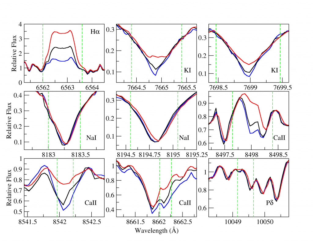 Examples of the near-infrared lines we considered as candidate indicators of stellar activity, with <img src='http://s.wordpress.com/latex.php?latex=%5Ctextrm%7BH%7D%5Calpha&bg=ffffff&fg=000000&s=0' alt='\textrm{H}\alpha' title='\textrm{H}\alpha' class='latex' /> at top left for comparison. Each line is shown in its average state, and at periods of high (red) and low (blue) activity. The more activity-sensitive lines show a greater difference between high- and low-activity states.