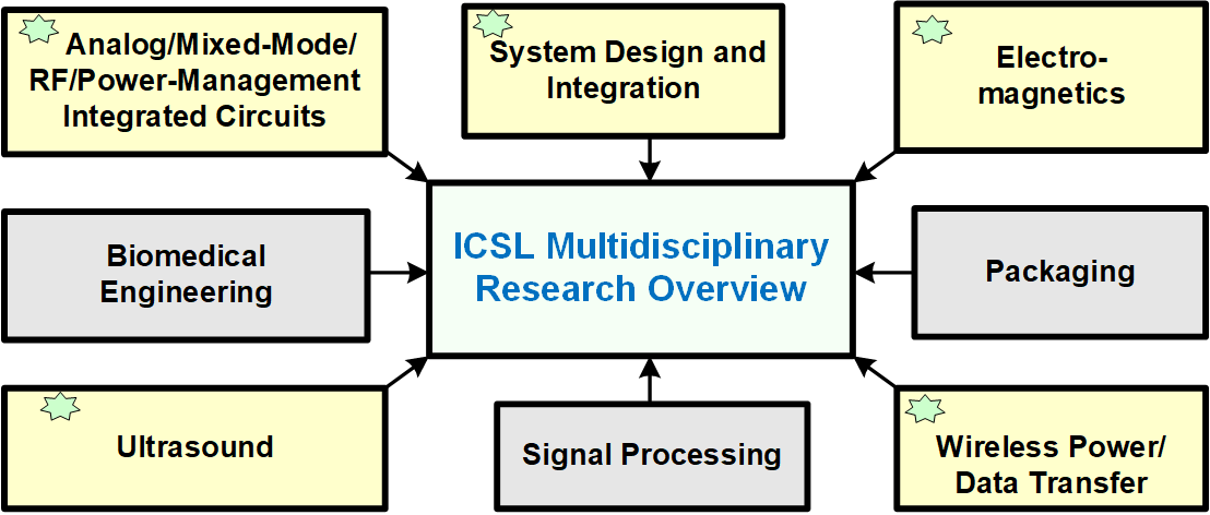 Research | Integrated Circuits and Systems Laboratory