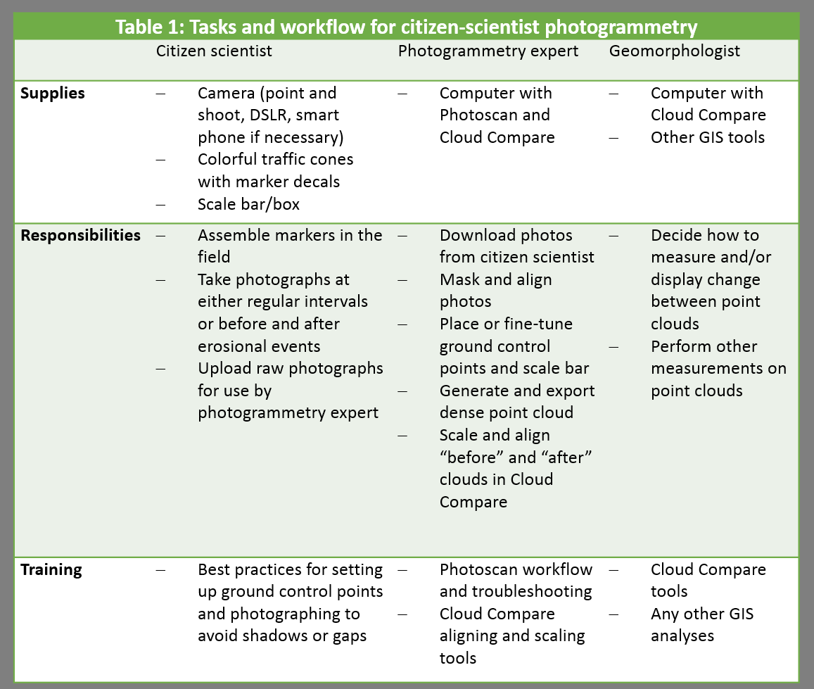 This is the workflow I propose for implementing citizen-science photography and photogrammetry into coastal research endeavors.