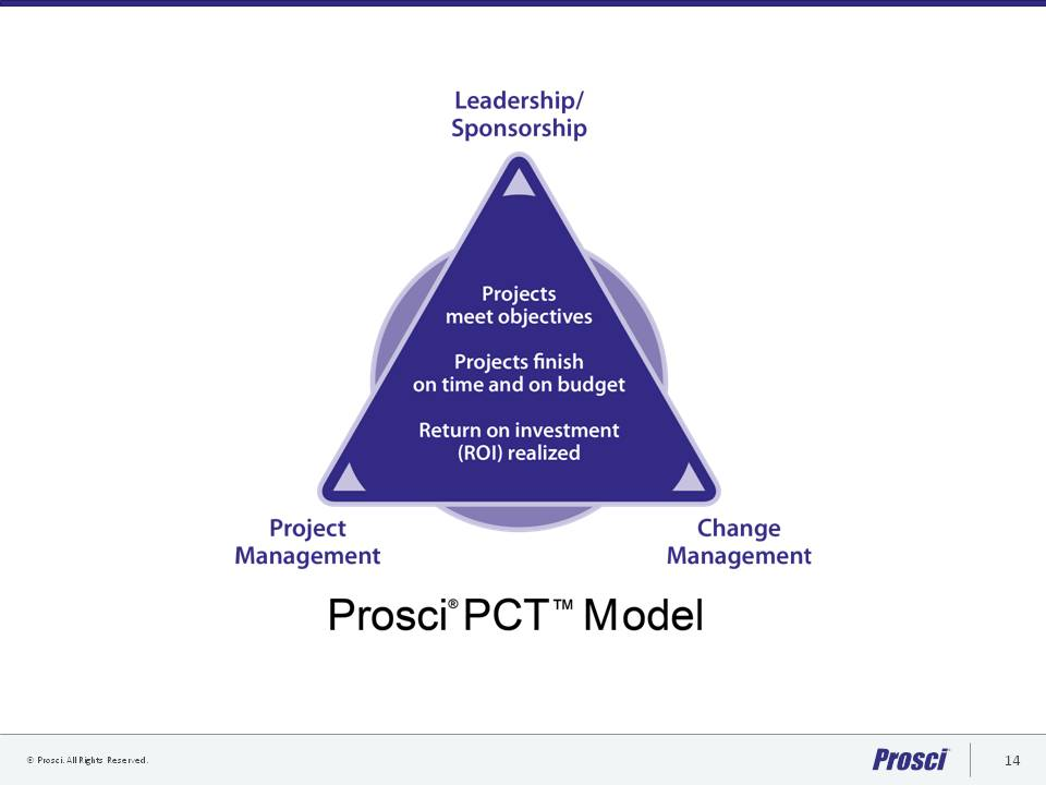 Notes From Prosci Change Management Certification K