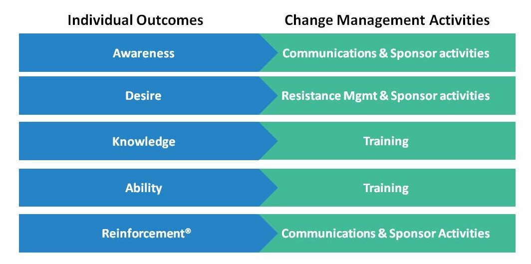 Notes from Prosci Change Management Certification | K  Benefield