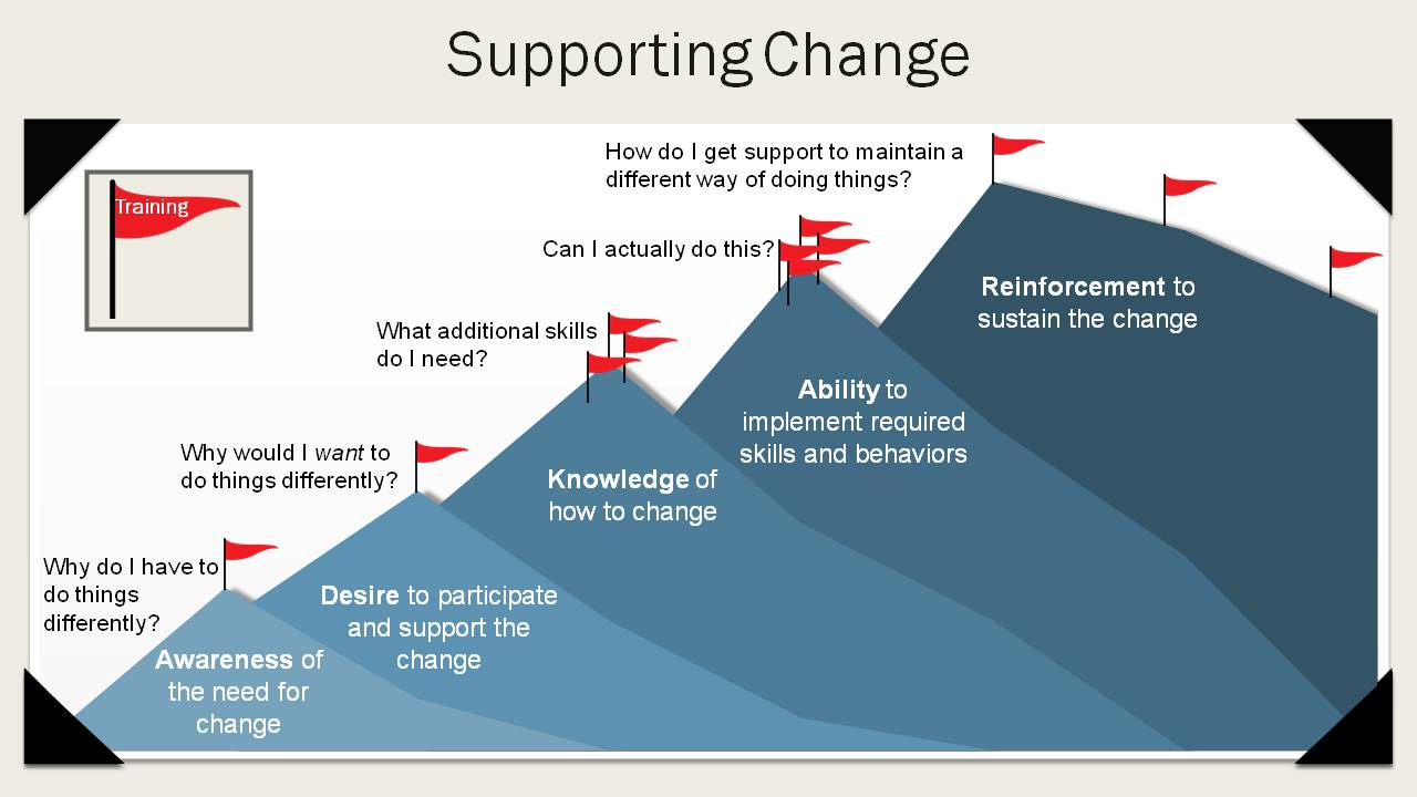 Notes from prosci change management certification k benefield adkar model 1betcityfo Images