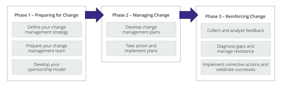 Notes from Prosci Change Management Certification   K  Benefield