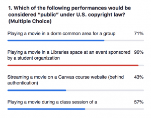 """Poll results to the question, """"Which of the following performances would be considered 'public' under U.S. copyright law? Playing a movie in a dorm common area for a group [71%]. Playing a movie in a Libraries space at an event sponsored by a student organization [96%]. Streaming a movie on a Canvas course website (behind authentication) [43%]. Playing a movie during a class session of a... [57%]."""""""