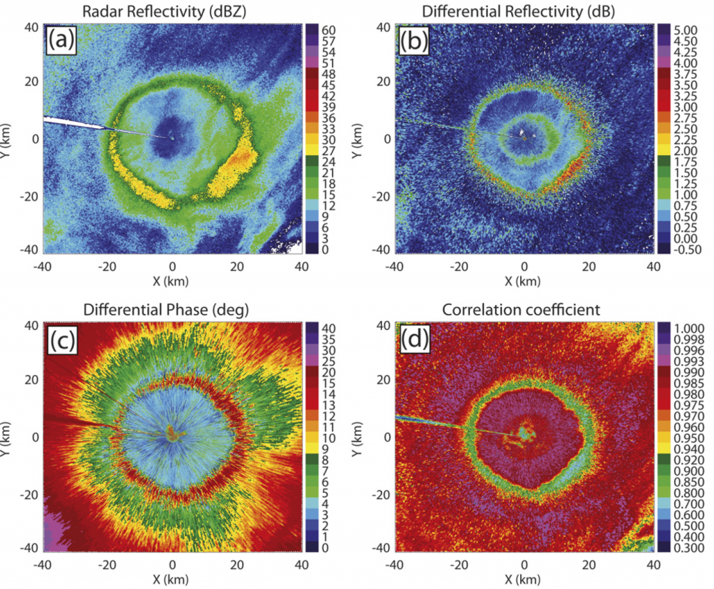 """Fields of the polarimetric radar variables showing a newly discovered """"refreezing signature"""". From Kumjian et al. (2013)."""