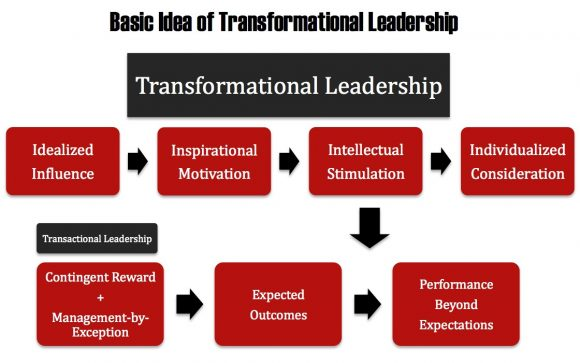 pseudo transformational leadership Pseudo transformational vs transformational leadership - free download as word doc (doc), pdf file (pdf), text file (txt) or read online for free.