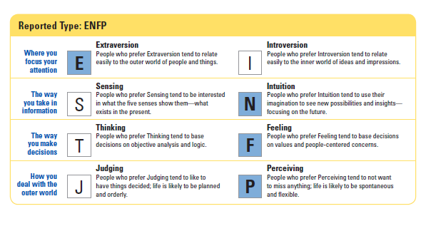 myers briggs type indicator helps to gain insight into self
