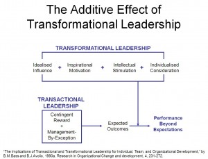 theory and practice of transactional transformational leadership Transformational and transactional leadership, which focus on the  leaders and  employees, are the most recent development of leadership theories   argument reversely indicates that a company's management practices are  somewhat.