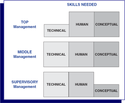 technical human and conceptual skills