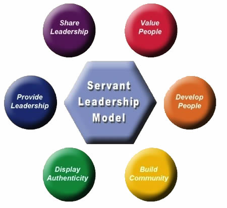 Servant Leadership in the Modern Workplace