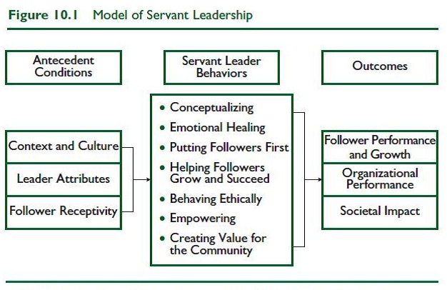 Doctoral dissertation servant leadership