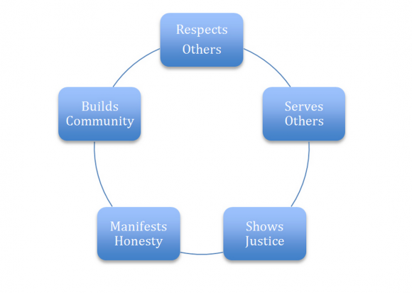Principles of Ethical Leadersihp