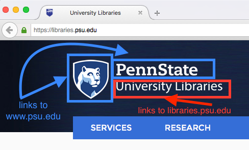 screen capture of Libraries homepage logo with areas circled and noted where URL redirects are split between Penn State homepage, www.psu.edu, and Libraries homepage, libraries.psu.edu