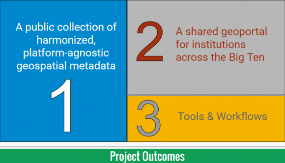 illustration of three project outcomes for Big Ten Academic Alliance Geospatial Data Project:
