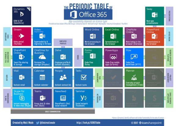 Office 365 Periodic Table graphic