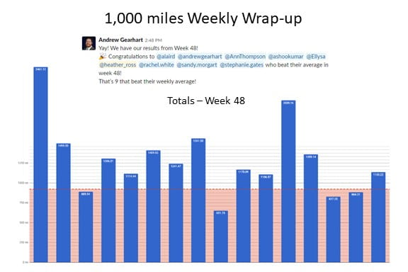 1000 miles: Weekly wrap-up image