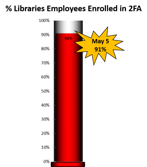 thermometer noting 2FA enrollment as of May 9