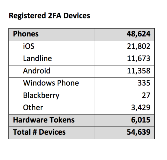 screenshot of table with breakdown of devices registered for 2FA. Numbers include: Phones 48,624, iOS 21,802, Landline 11,673, Android 11,358, Windows Phone 335, Blackberry 27, Other 3,429; Hardware Tokens 6,015; Total Number Devices 54,639.