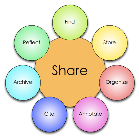 graphic representation of digital scholarship workflow with seven circles representing actions surrounding a larger circle representing the sharing of research information.