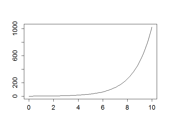 exponential3