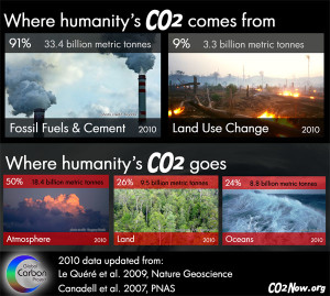 global-carbon-budget-2010-600w