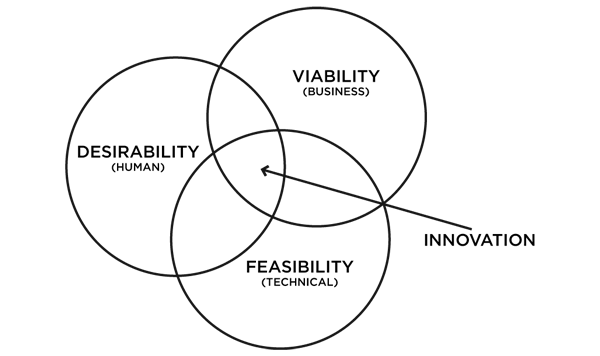Ideo's design thinking approach