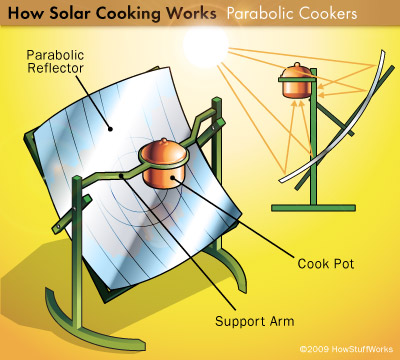 solar-cooking-4