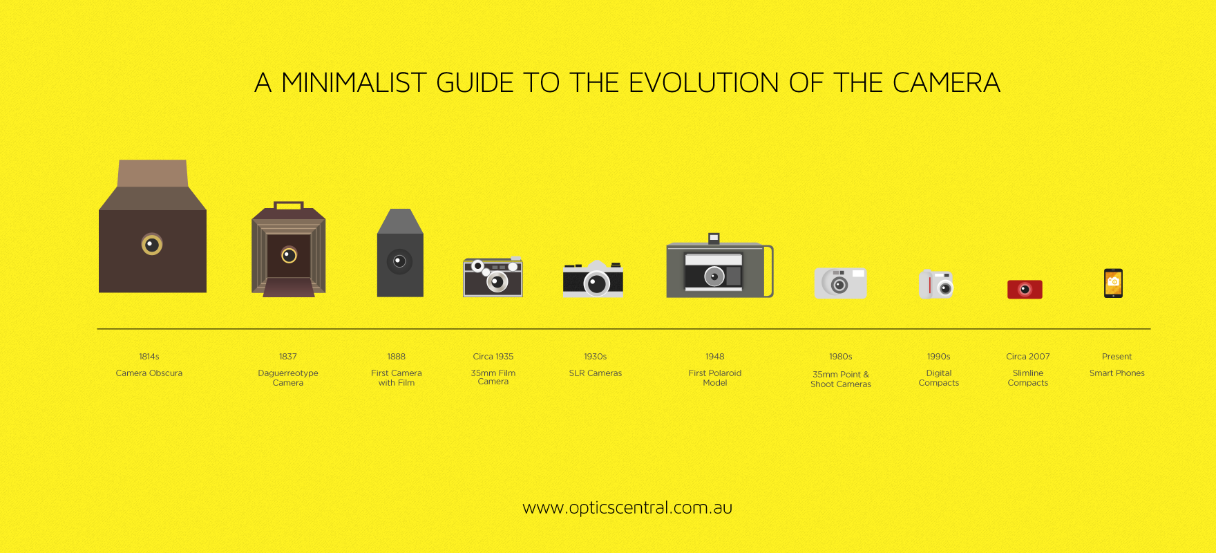 a-minimalist-guide-to-the-evolution-of-the-camera_512b00ed6e73f