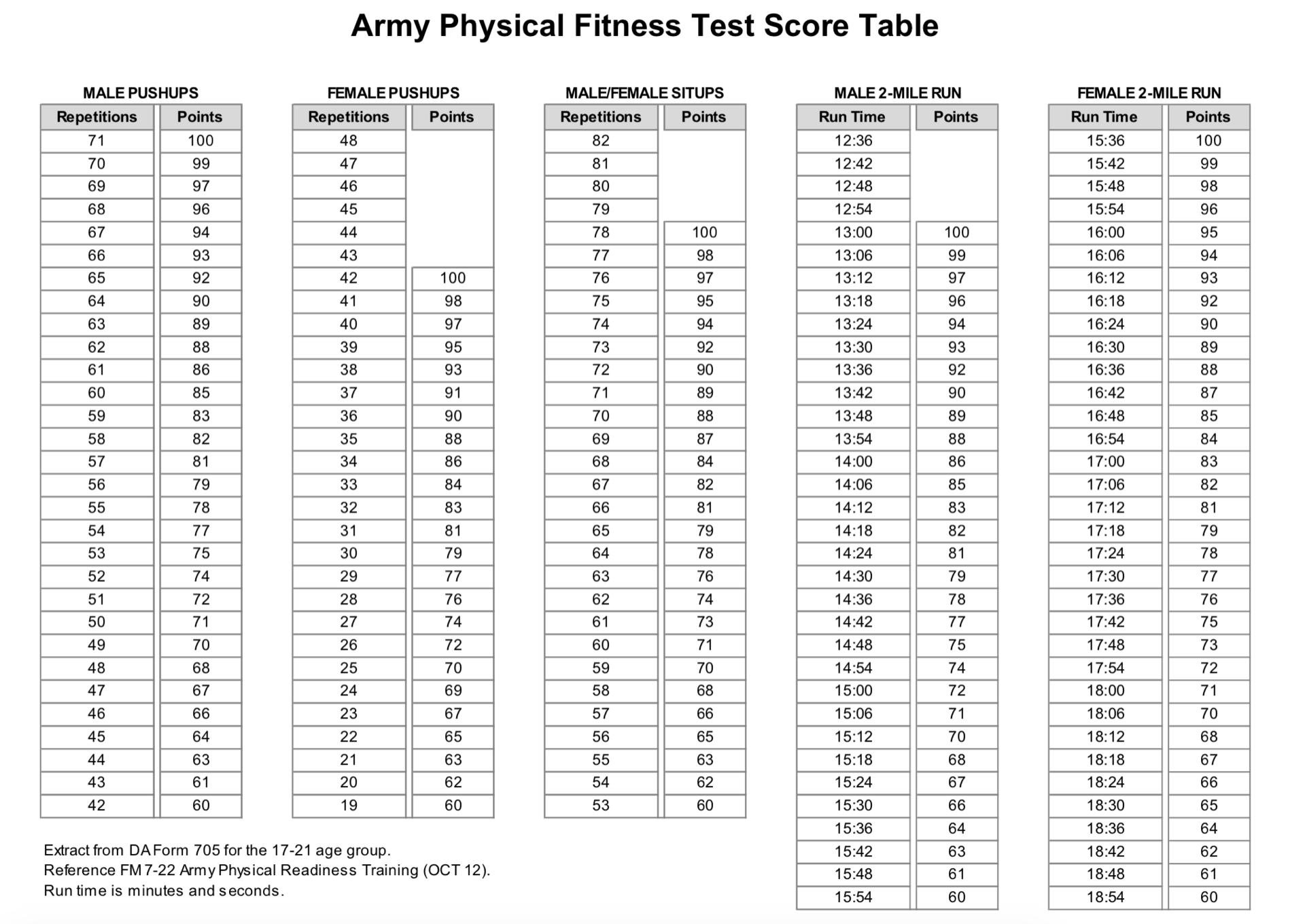 Us Army Fitness Test Chart - All Photos Fitness Tmimages.Org