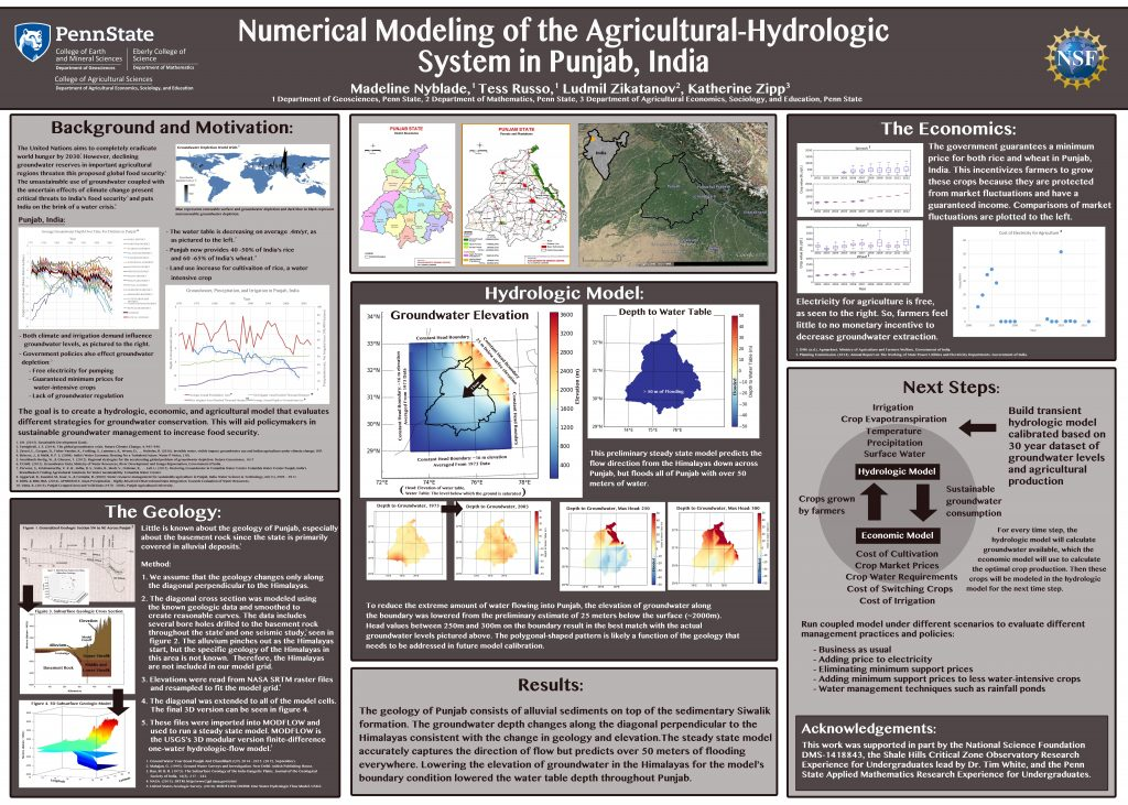 Modeling the Agricultural-Hydrologic System in Punjab India